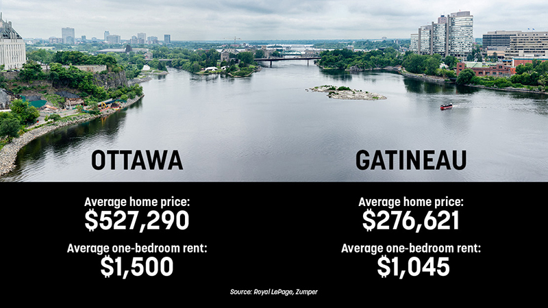 Ottawa vs. Gatineau cost comparison