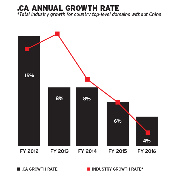 .CA annual growth rate