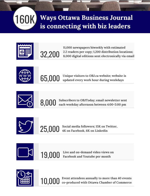 Infographic breaking down OBJ's reach by print, digital, web, event and social media platforms