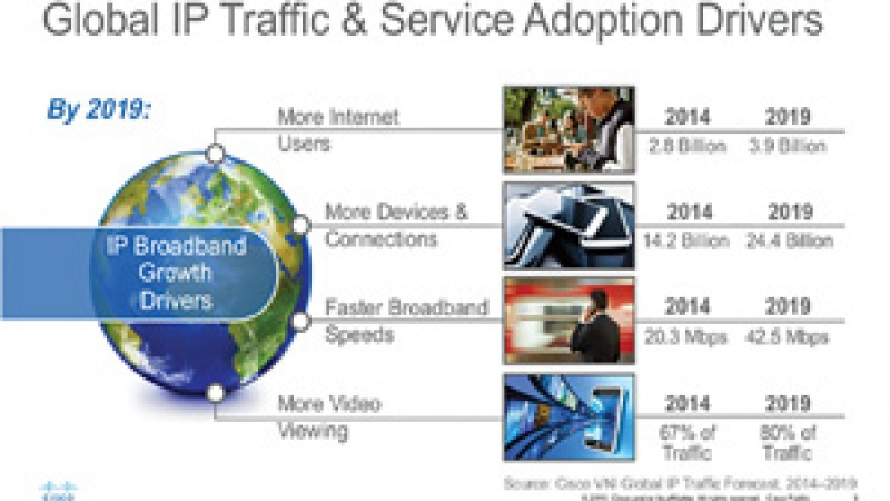 Global IP Traffic Service